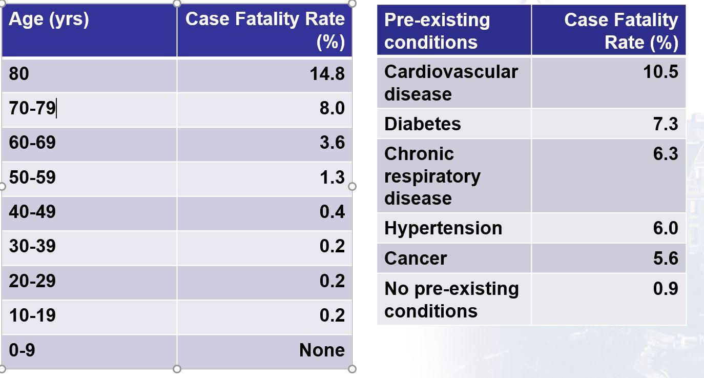 COVID-19 Mortality by Age and Co-morbidity